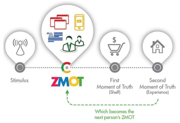 Zero moment of truth - customer journey