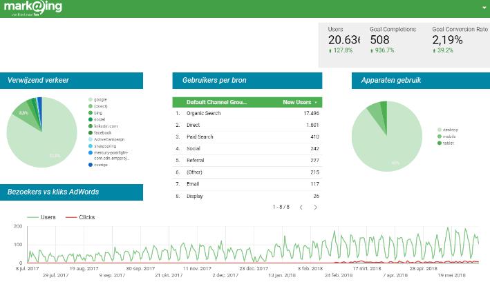 google datastudio dashboard