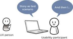 usability onderzoek