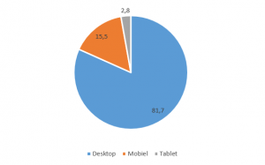 Grafiek gebruikers