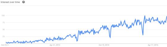 omnichannel-google-trends