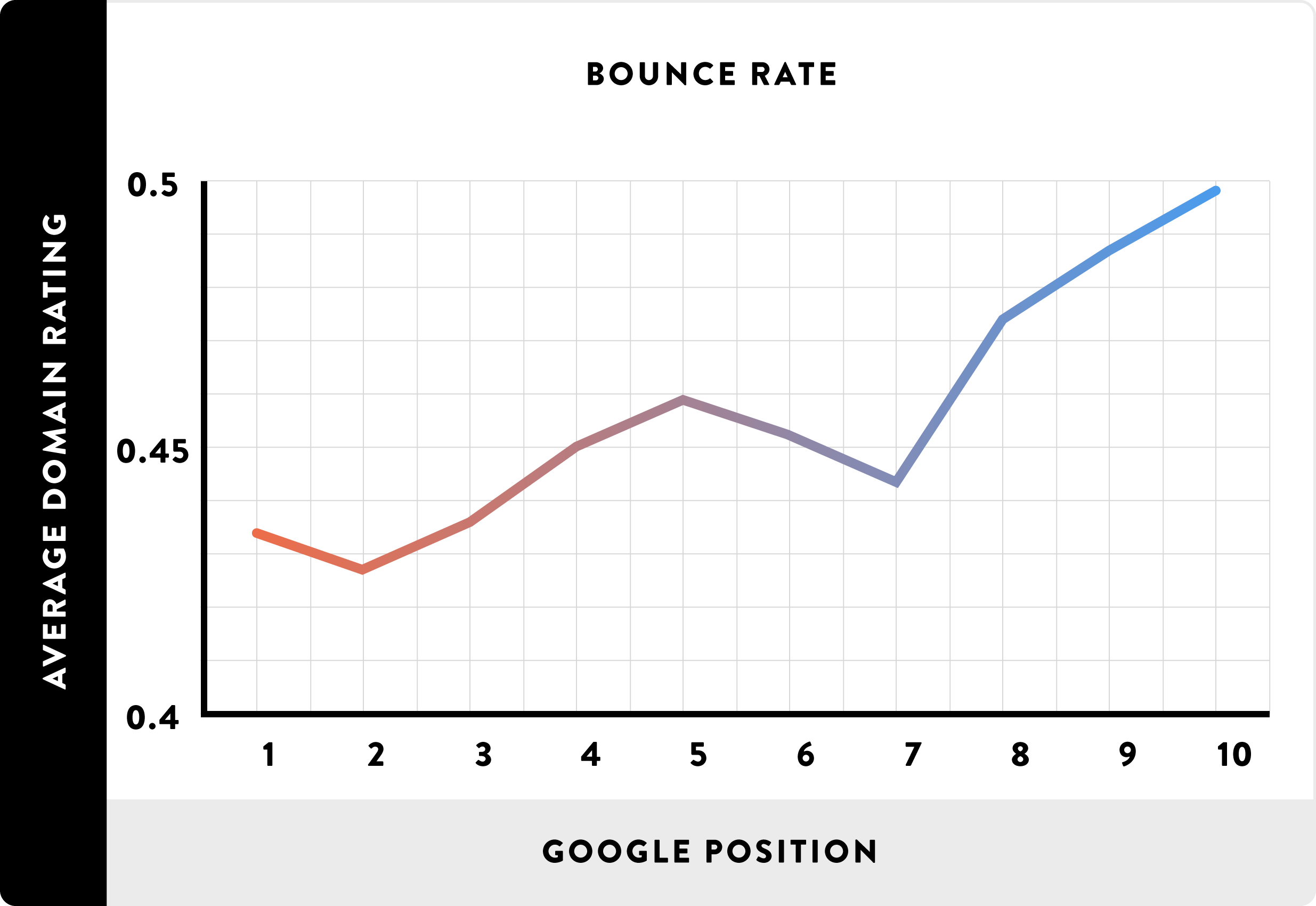 12_bounce-rate_line