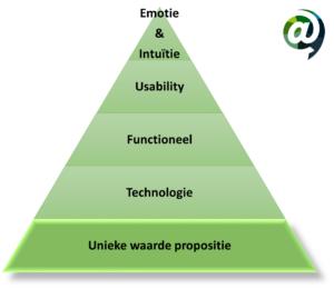CRO piramide - Unieke waarde propositie @