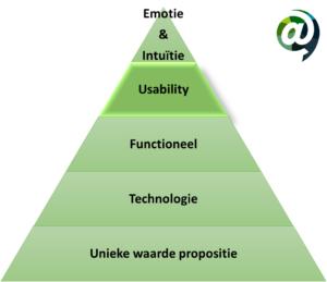 CRO piramide - Usability @