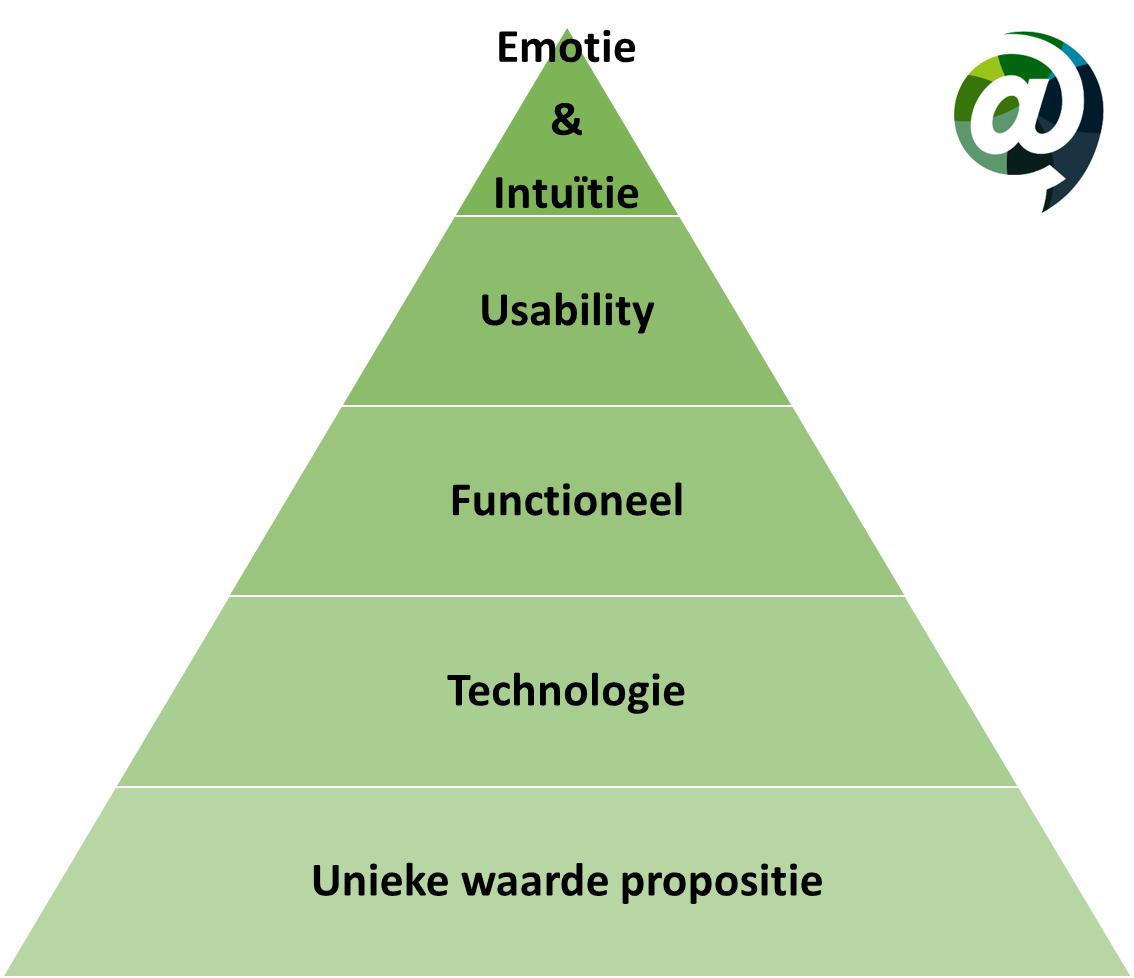 conversie optimalisatie piramide