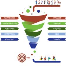 Wat is het verschil tussen lead nurturing en lead scoring?