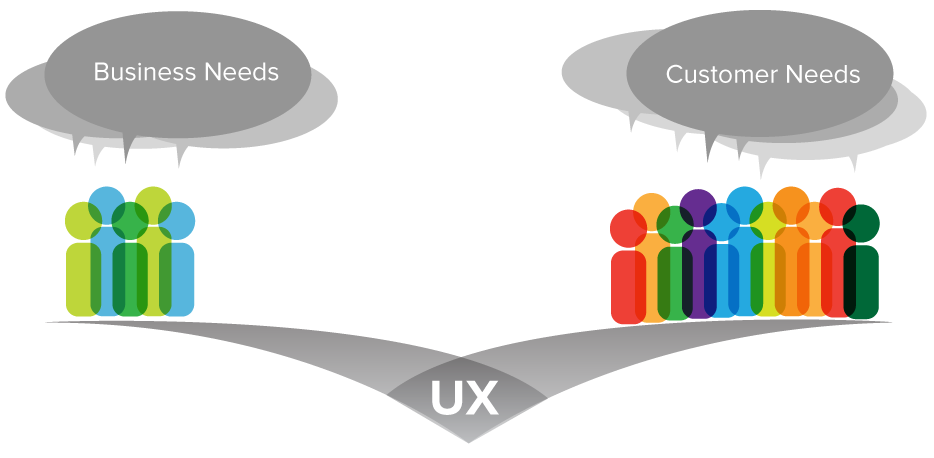 user experience gap