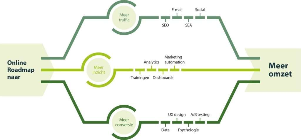 Online Roadmap naar meer omzet