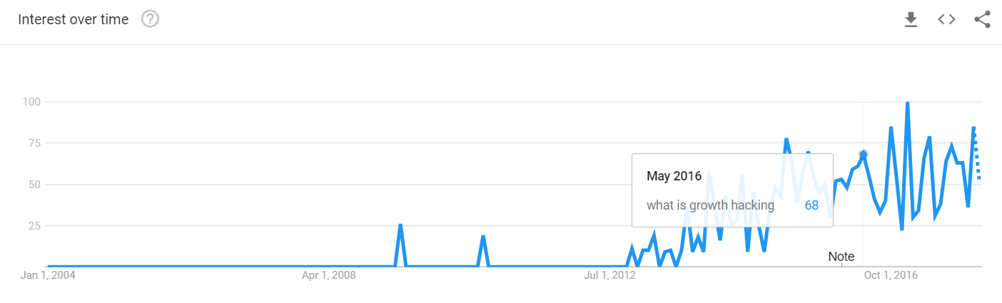 Growth hacking Google trends