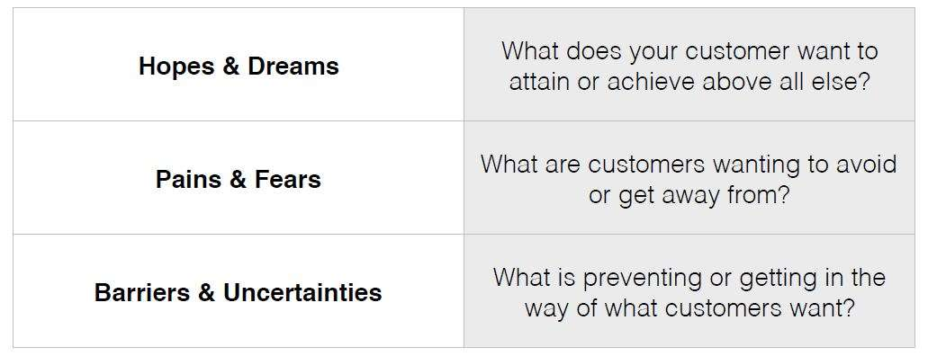 customer desire map