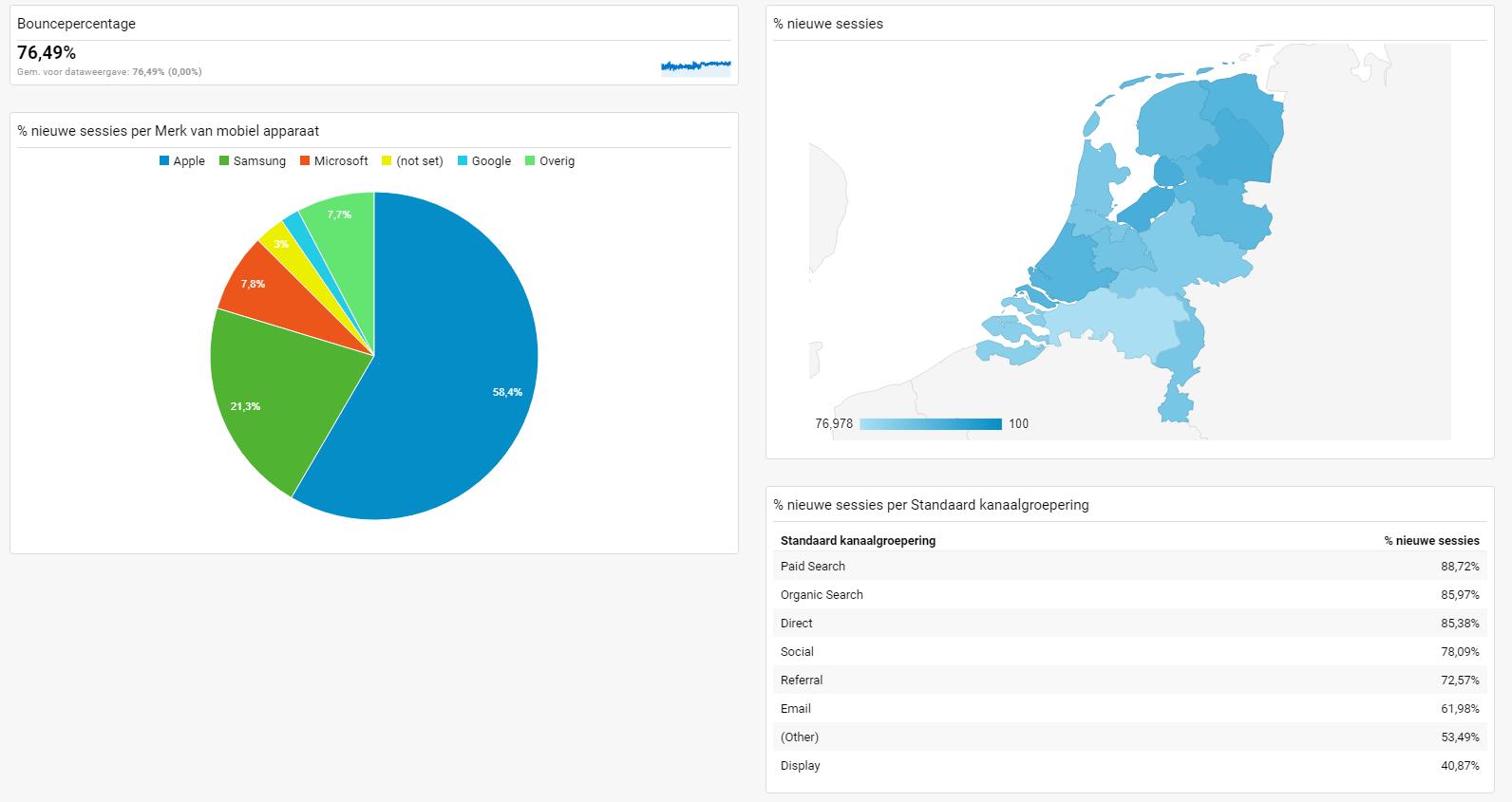 Google Analytics uitleg - Dashboard