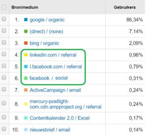 Bron/medium in Analytics