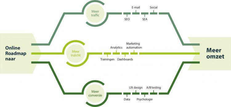 Roadmap DEF NL - horizontaal